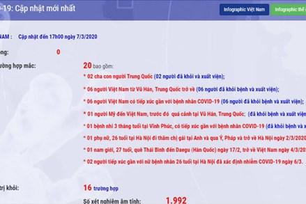 Việt Nam có ca nhiễm COVID-19 thứ 19, 20