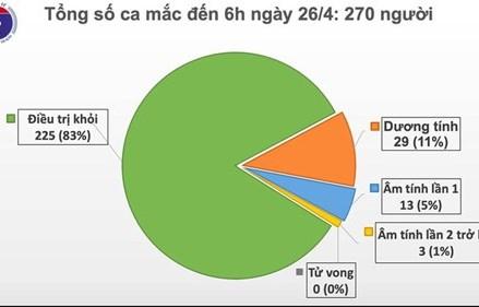 Không có ca mắc Covid-19 mới, 16 ca có kết quả âm tính 1 - 2 lần
