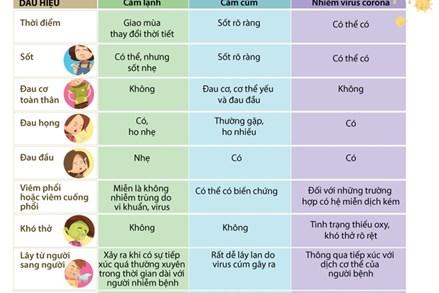 Phân biệt giữa nhiễm virus corona và cảm cúm, cảm lạnh