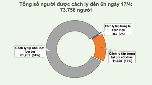 Việt Nam không có ca mới trong 24 giờ, tổng số người mắc Covid-19 là 268