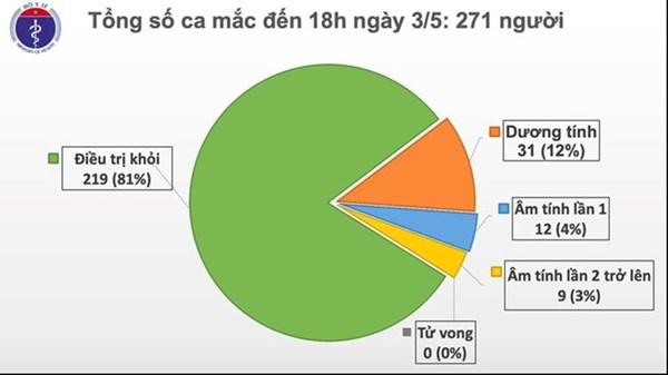 Việt Nam có thêm 1 ca mắc Covid-19 là chuyên gia dầu khí người Anh
