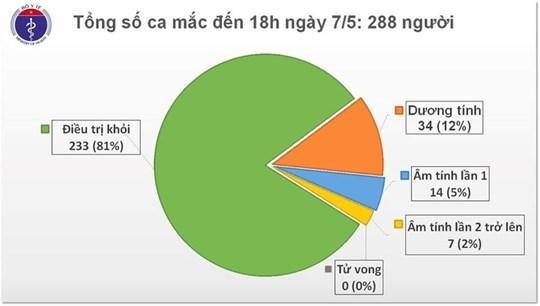 Việt Nam có thêm 17 ca mắc Covid-19 đều được cách ly sau khi nhập cảnh